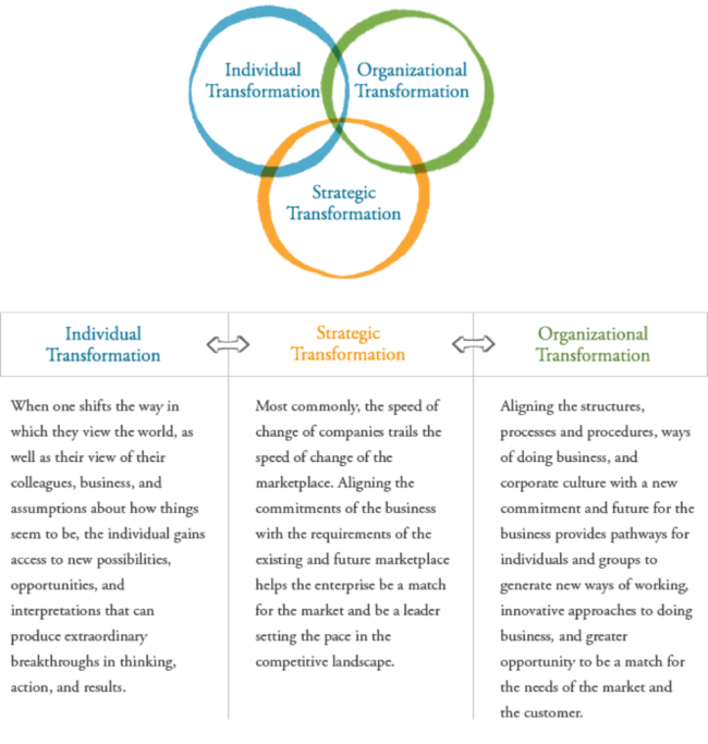 transformation vendiagram