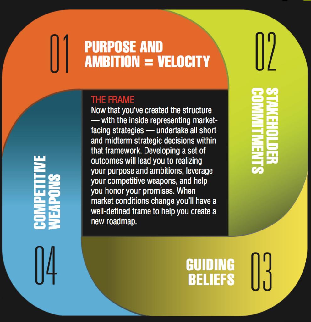 purpose & ambition = velocity