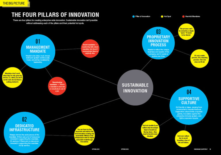 Four Pillars of Innovation: Part I – Today's Needs vs. Tomorrow's Vision